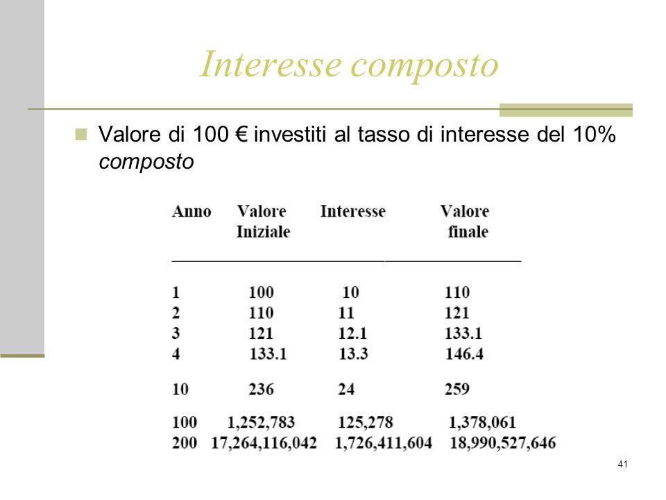 41 Interesse composto Valore di 100 € investiti al tasso di interesse del 10% composto
