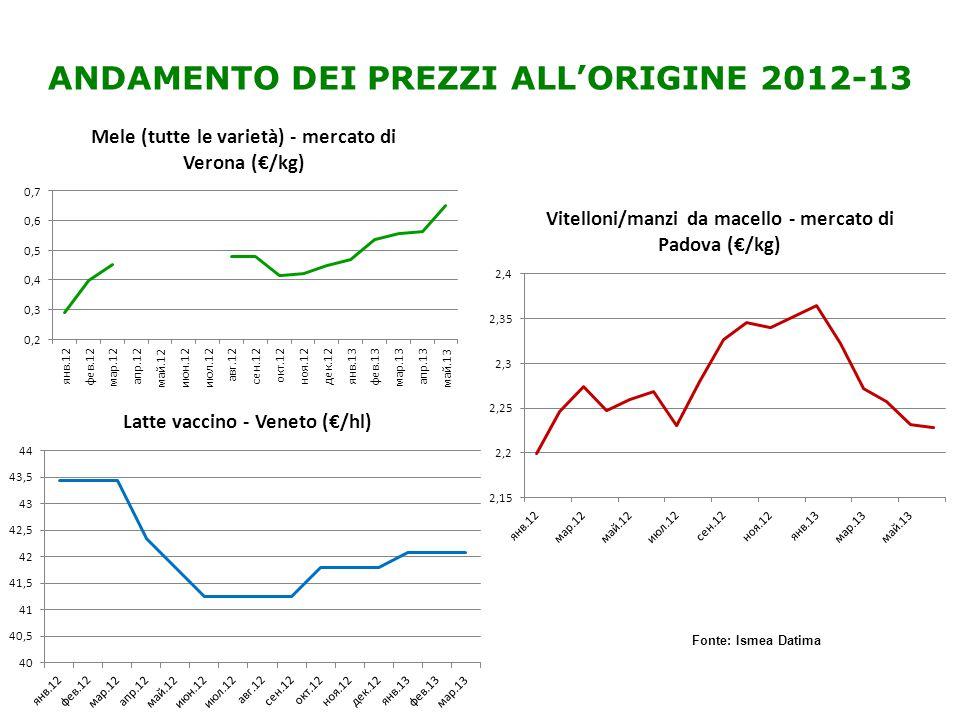 ANDAMENTO DEI PREZZI ALL'ORIGINE 2012-13