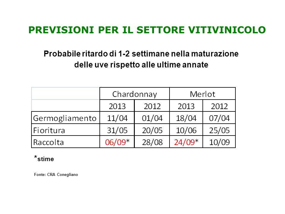 PREVISIONI PER IL SETTORE VITIVINICOLO * stime Probabile ritardo di 1-2 settimane nella maturazione delle uve rispetto alle ultime annate Fonte: CRA Conegliano