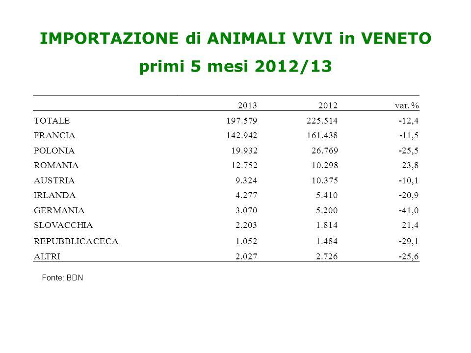 IMPORTAZIONE di ANIMALI VIVI in VENETO primi 5 mesi 2012/13 20132012var. % TOTALE197.579225.514-12,4 FRANCIA142.942161.438-11,5 POLONIA19.93226.769-25