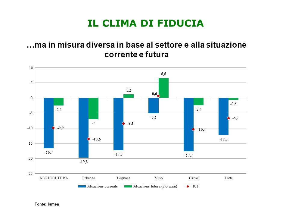 IL CLIMA DI FIDUCIA …ma in misura diversa in base al settore e alla situazione corrente e futura Fonte: Ismea