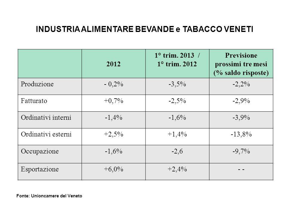 INDUSTRIA ALIMENTARE BEVANDE e TABACCO VENETI 2012 1° trim. 2013 / 1° trim. 2012 Previsione prossimi tre mesi (% saldo risposte) Produzione- 0,2%-3,5%