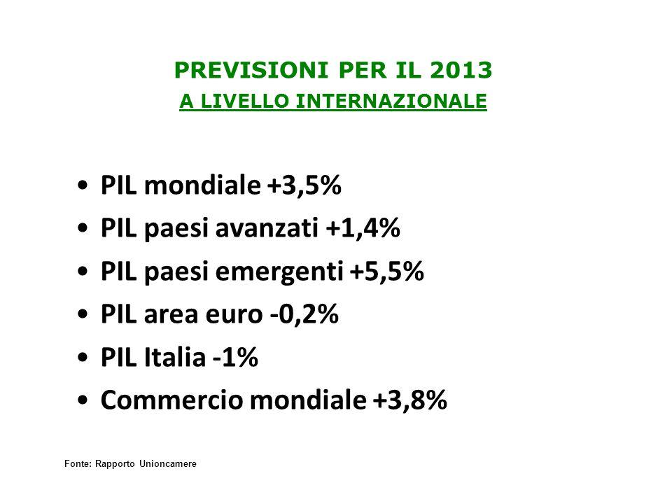PREVISIONI PER IL 2013 A LIVELLO INTERNAZIONALE PIL mondiale +3,5% PIL paesi avanzati +1,4% PIL paesi emergenti +5,5% PIL area euro -0,2% PIL Italia -1% Commercio mondiale +3,8% Fonte: Rapporto Unioncamere
