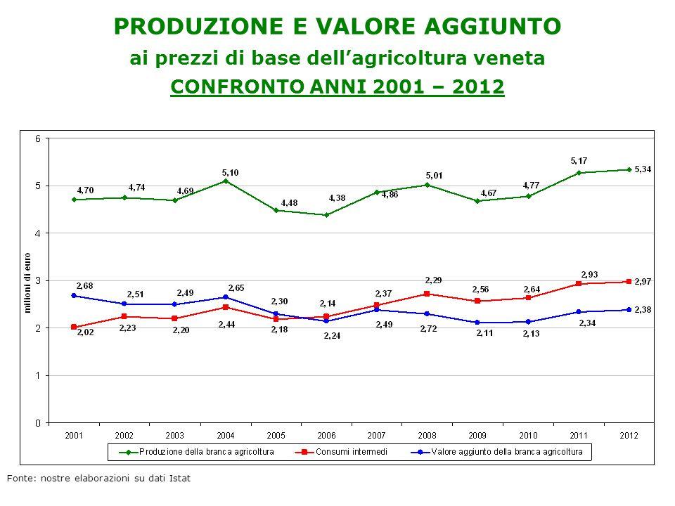 PRODUZIONE E VALORE AGGIUNTO ai prezzi di base dell'agricoltura veneta CONFRONTO ANNI 2001 – 2012 Fonte: nostre elaborazioni su dati Istat