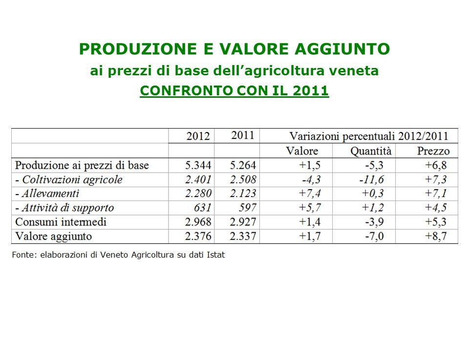 IMPRESE E OCCUPAZIONE - Diminuiscono le aziende agricole in Veneto nel 2012 (-1,9%): ditte individuali circa 86% del totale.