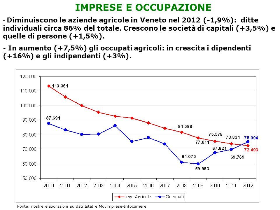 IMPRESE E OCCUPAZIONE - Diminuiscono le aziende agricole in Veneto nel 2012 (-1,9%): ditte individuali circa 86% del totale. Crescono le società di ca