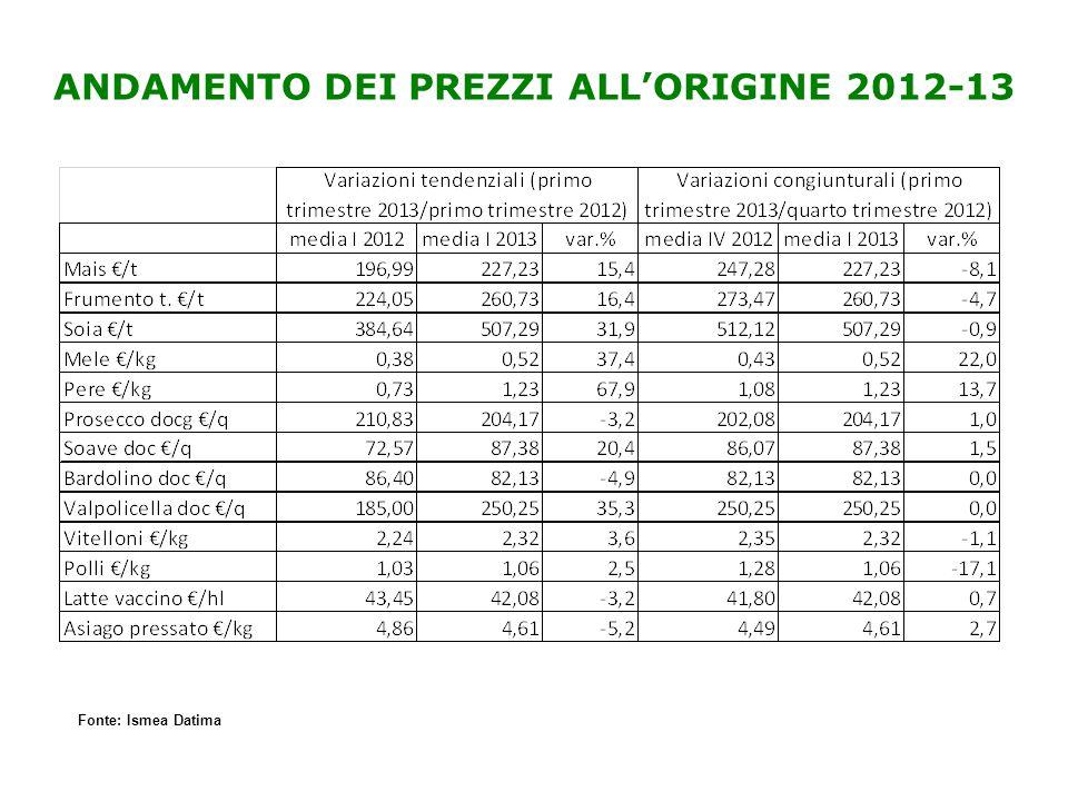 Fonte: Ismea Datima ANDAMENTO DEI PREZZI ALL'ORIGINE 2012-13