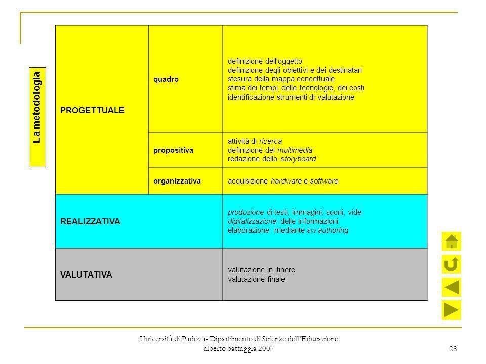 28 PROGETTUALE quadro definizione dell'oggetto definizione degli obiettivi e dei destinatari stesura della mappa concettuale stima dei tempi, delle te
