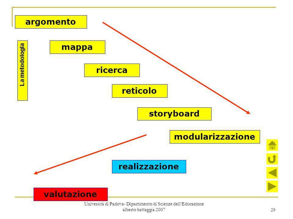 29 argomento mappa ricerca reticolo modularizzazione storyboard realizzazione valutazione La metodologia Università di Padova- Dipartimento di Scienze