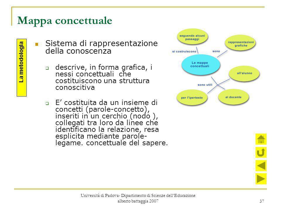 37 Mappa concettuale Sistema di rappresentazione della conoscenza  descrive, in forma grafica, i nessi concettuali che costituiscono una struttura co