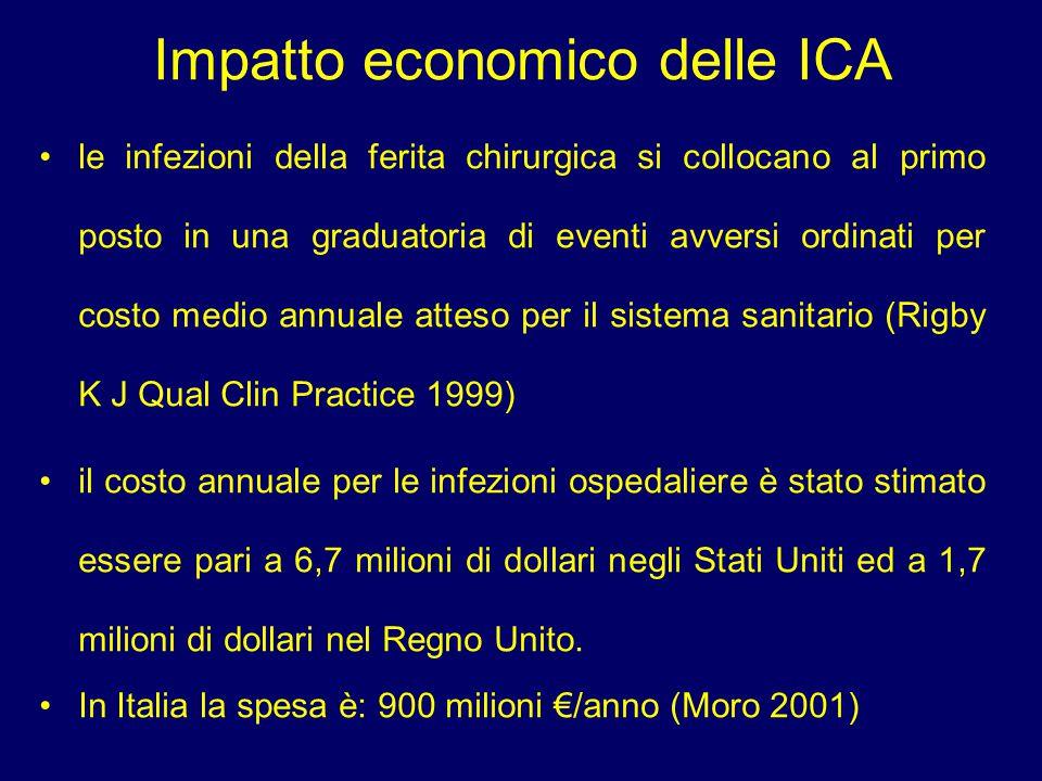 Impatto economico delle ICA le infezioni della ferita chirurgica si collocano al primo posto in una graduatoria di eventi avversi ordinati per costo m