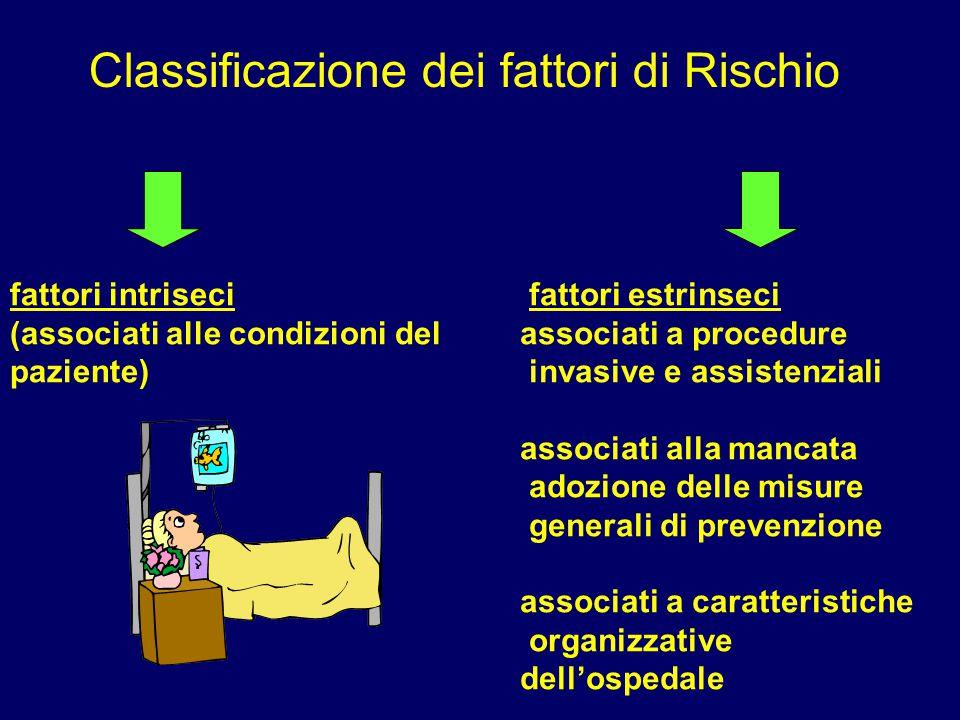Classificazione dei fattori di Rischio fattori intriseci (associati alle condizioni del paziente) fattori estrinseci associati a procedure invasive e