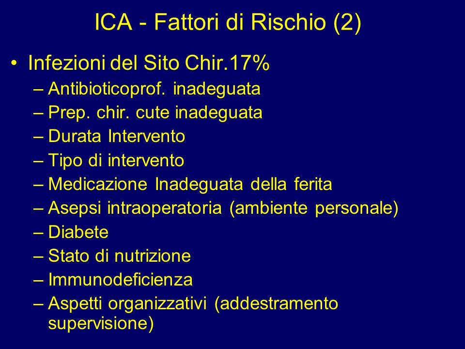ICA - Fattori di Rischio (2) Infezioni del Sito Chir.17% –Antibioticoprof. inadeguata –Prep. chir. cute inadeguata –Durata Intervento –Tipo di interve