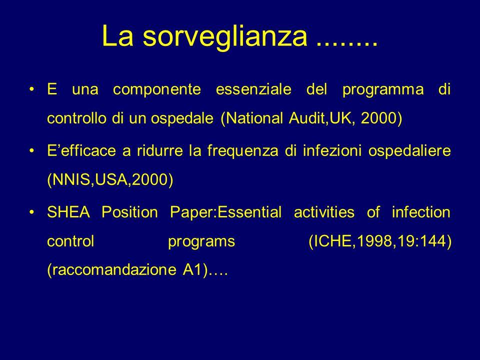La sorveglianza........ E una componente essenziale del programma di controllo di un ospedale (National Audit,UK, 2000) E'efficace a ridurre la freque