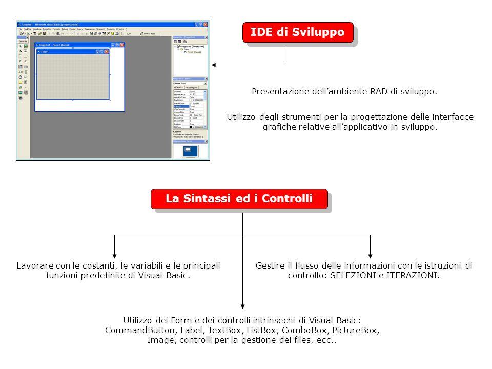 Gestione dei File Gestione degli attributi, cancellazione e creazione di file e directory.
