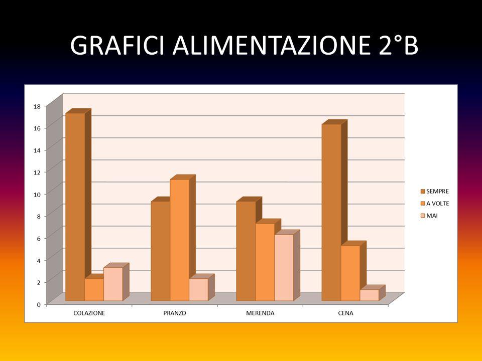 GRAFICI ALIMENTAZIONE 2°B