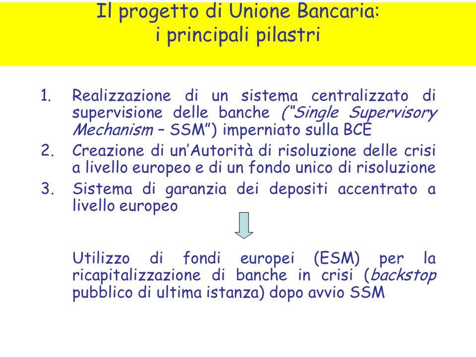 """1.Realizzazione di un sistema centralizzato di supervisione delle banche (""""Single Supervisory Mechanism – SSM"""") imperniato sulla BCE 2.Creazione di un"""