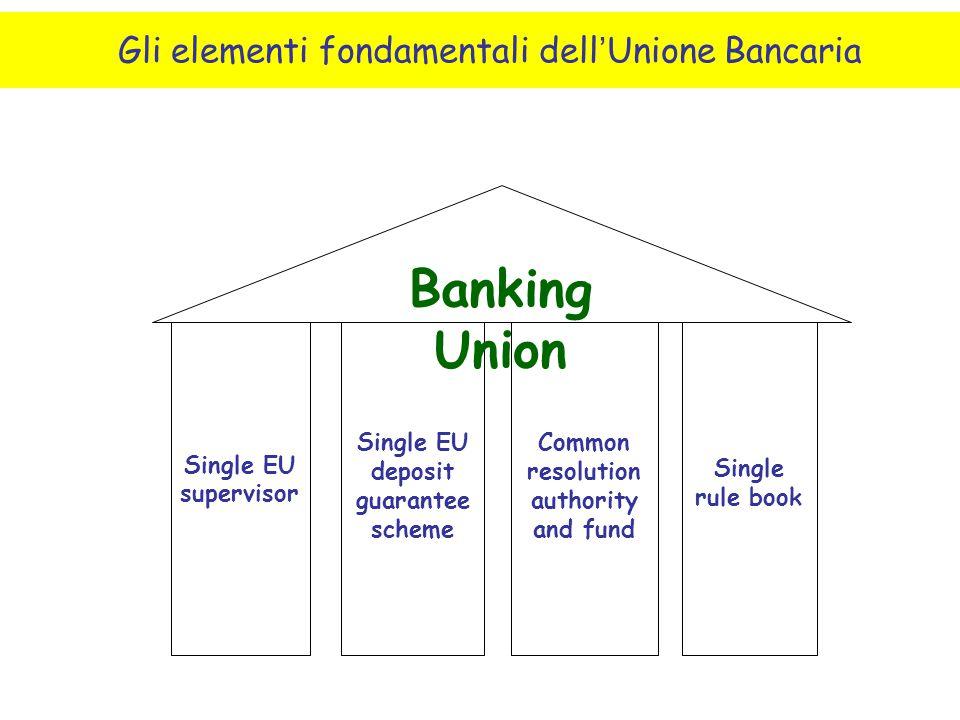 Single EU supervisor Single EU deposit guarantee scheme Common resolution authority and fund Single rule book Banking Union Gli elementi fondamentali
