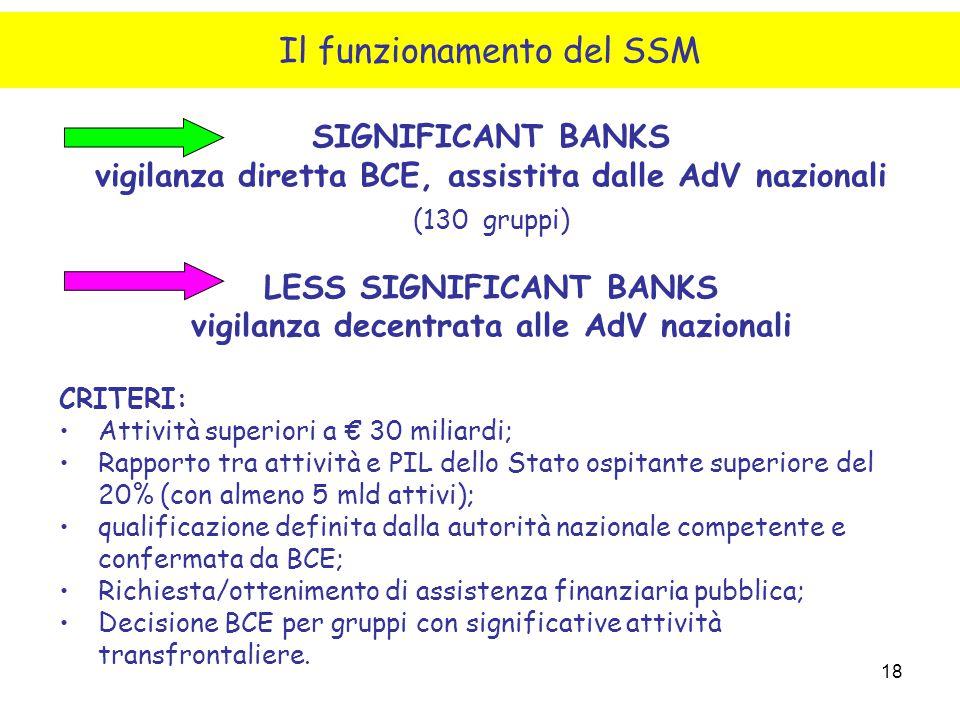 18 SIGNIFICANT BANKS vigilanza diretta BCE, assistita dalle AdV nazionali (130 gruppi) LESS SIGNIFICANT BANKS vigilanza decentrata alle AdV nazionali