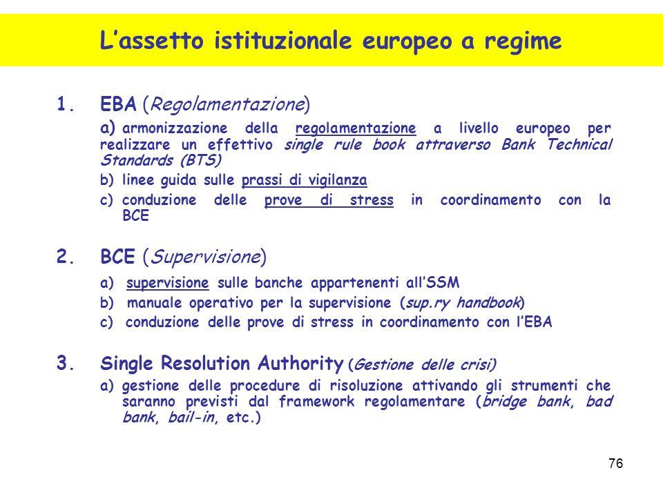 76 1.EBA (Regolamentazione) a) armonizzazione della regolamentazione a livello europeo per realizzare un effettivo single rule book attraverso Bank Te