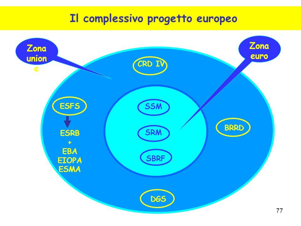 77 CRD IV ESFS ESRB + EBA EIOPA ESMA DGS BRRD SSM SRM SBRF Zona euro Zona union e Il complessivo progetto europeo