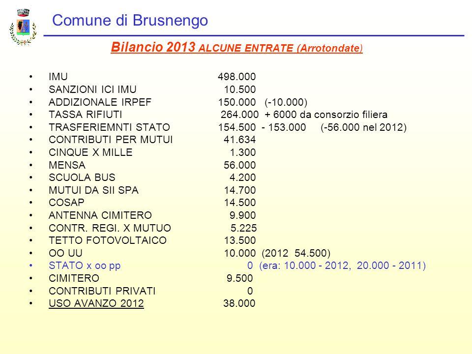 Comune di Brusnengo Bilancio 2013 ALCUNE ENTRATE (Arrotondate) IMU498.000 SANZIONI ICI IMU 10.500 ADDIZIONALE IRPEF 150.000 (-10.000) TASSA RIFIUTI 264.000 + 6000 da consorzio filiera TRASFERIEMNTI STATO154.500 - 153.000 (-56.000 nel 2012) CONTRIBUTI PER MUTUI 41.634 CINQUE X MILLE 1.300 MENSA 56.000 SCUOLA BUS 4.200 MUTUI DA SII SPA 14.700 COSAP 14.500 ANTENNA CIMITERO 9.900 CONTR.
