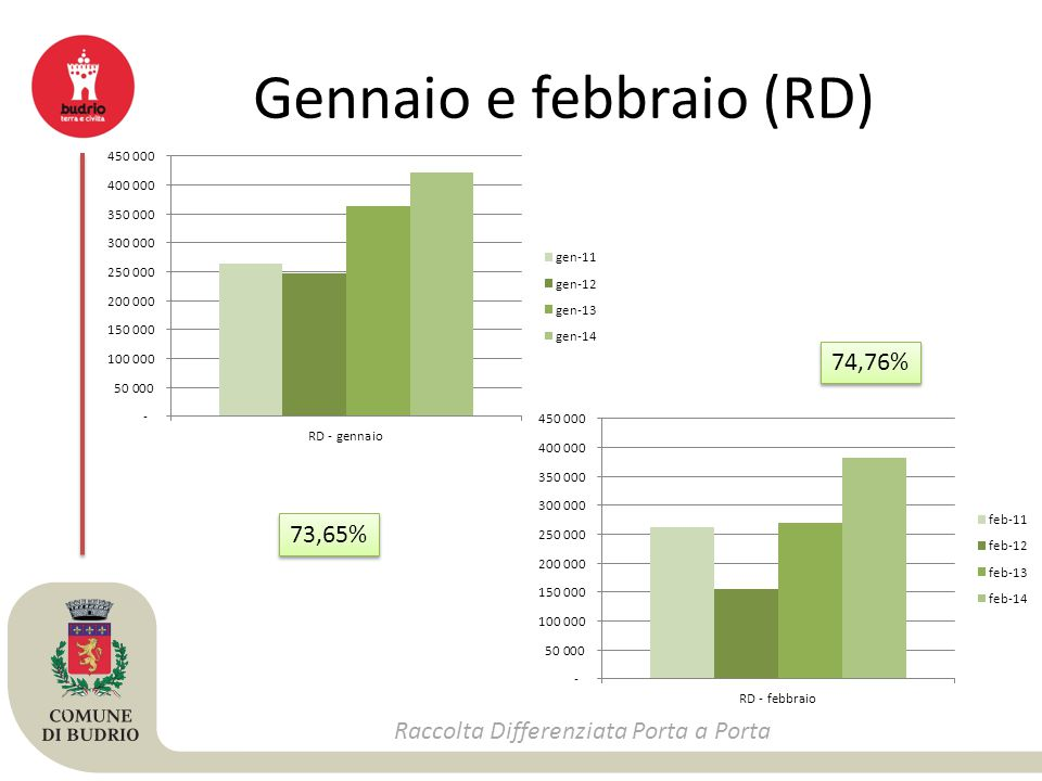 Gennaio e febbraio (RD) Raccolta Differenziata Porta a Porta 73,65% 74,76%