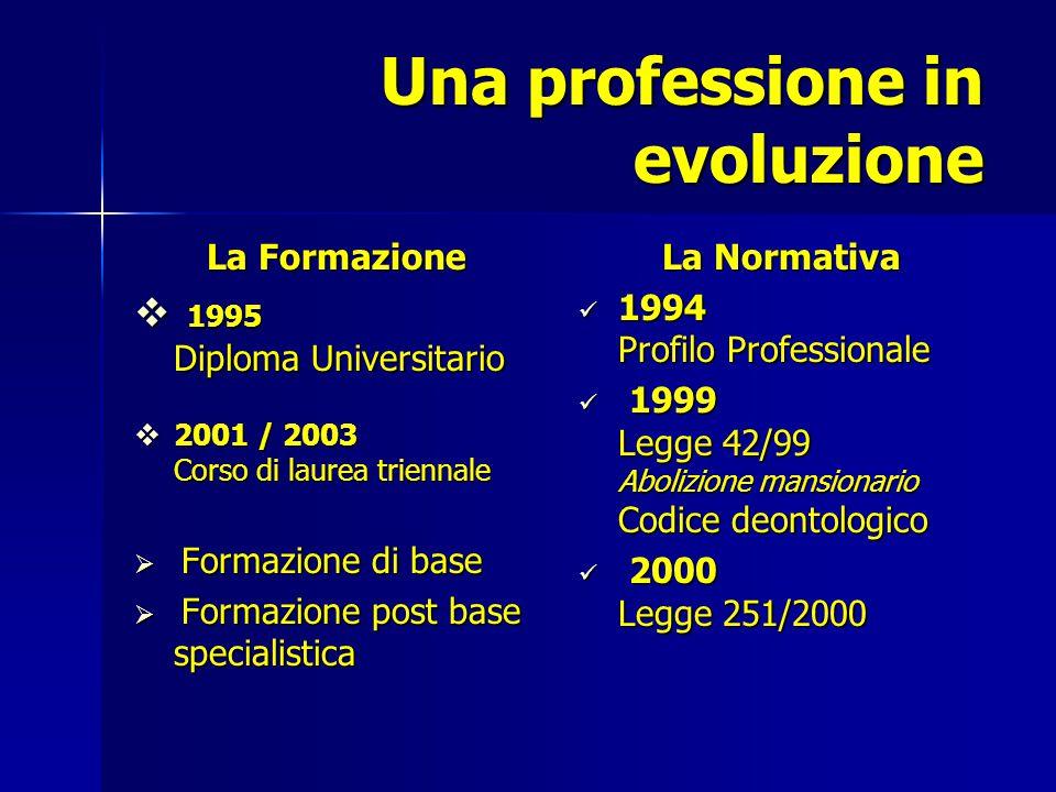 Una professione in evoluzione La Formazione  1995 Diploma Universitario  2001 / 2003 Corso di laurea triennale  Formazione di base  Formazione pos