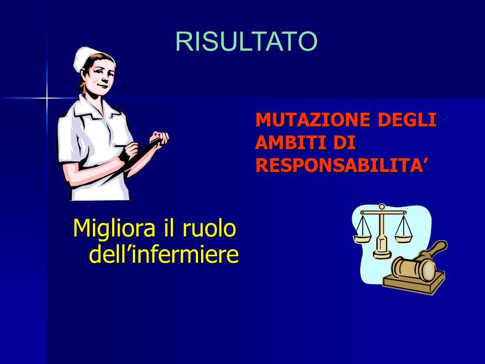 Migliora il ruolo dell'infermiere MUTAZIONE DEGLI AMBITI DI RESPONSABILITA' RISULTATO