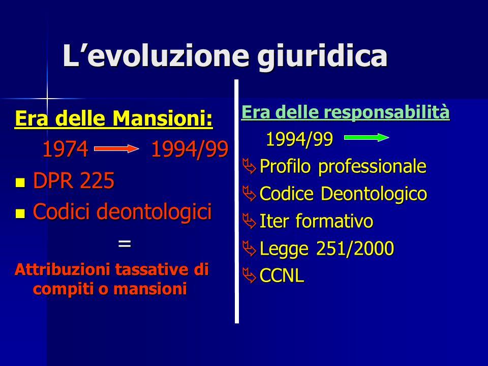 L'evoluzione giuridica Era delle Mansioni: 1974 1994/99 1974 1994/99 DPR 225 DPR 225 Codici deontologici Codici deontologici= Attribuzioni tassative d