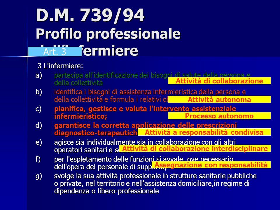D.M. 739/94 Profilo professionale dell'infermiere 3 L'infermiere: 3 L'infermiere: a)partecipa all'identificazione dei bisogni di salute della persona