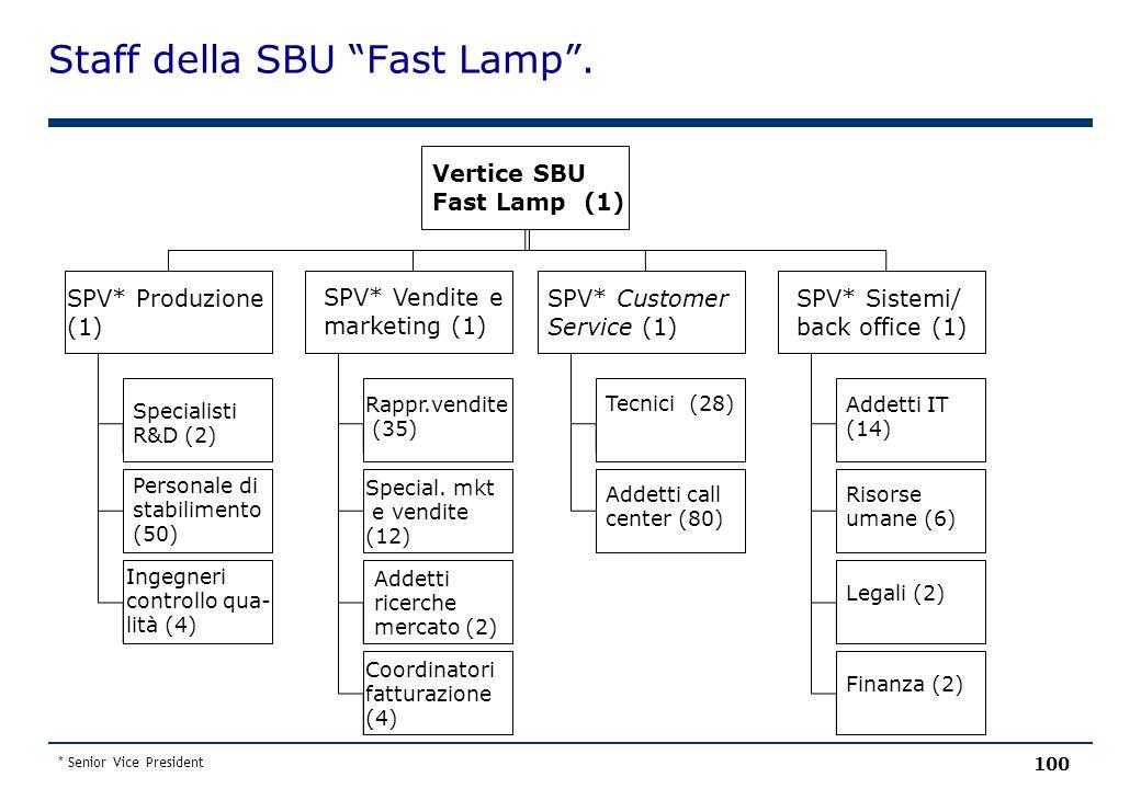 "Staff della SBU ""Fast Lamp"". 100 Vertice SBU Fast Lamp (1) SPV* Produzione (1) SPV* Vendite e marketing (1) SPV* Customer Service (1) SPV* Sistemi/ ba"