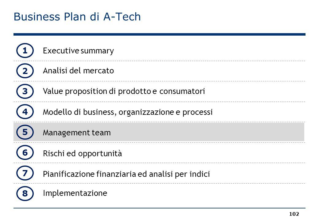 Business Plan di A-Tech Executive summary Analisi del mercato Value proposition di prodotto e consumatori Modello di business, organizzazione e processi Management team Rischi ed opportunità Pianificazione finanziaria ed analisi per indici Implementazione 102 1 2 3 4 5 8 6 7