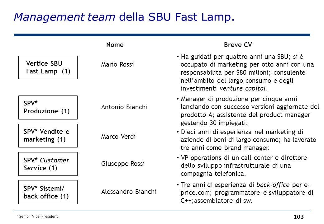 Management team della SBU Fast Lamp. 103 Vertice SBU Fast Lamp (1) SPV* Produzione (1) SPV* Vendite e marketing (1) SPV* Customer Service (1) SPV* Sis