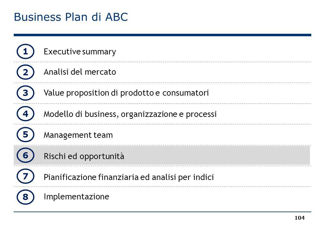 Business Plan di ABC Executive summary Analisi del mercato Value proposition di prodotto e consumatori Modello di business, organizzazione e processi Management team Rischi ed opportunità Pianificazione finanziaria ed analisi per indici Implementazione 104 1 2 3 4 5 8 6 7