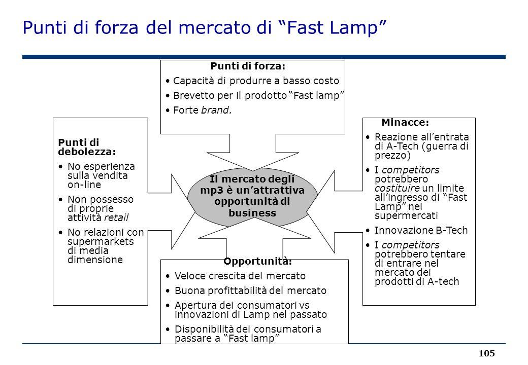 Punti di forza del mercato di Fast Lamp 105 Il mercato degli mp3 è un'attrattiva opportunità di business Punti di forza: Capacità di produrre a basso costo Brevetto per il prodotto Fast lamp Forte brand.