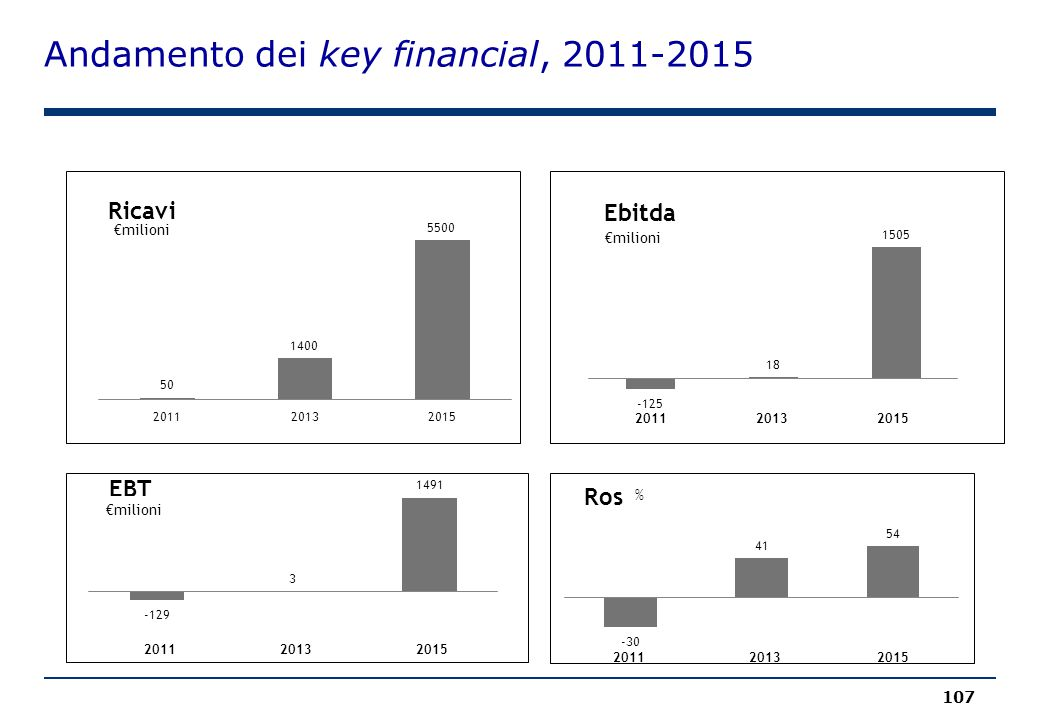 Andamento dei key financial, 2011-2015 107 201120152013 201120132015 €milioni 201120152013
