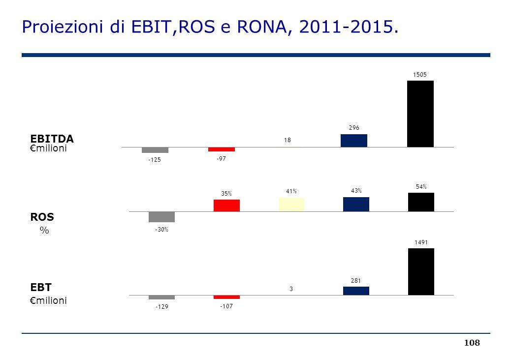 Proiezioni di EBIT,ROS e RONA, 2011-2015. 108 €milioni EBITDA ROS % EBT €milioni