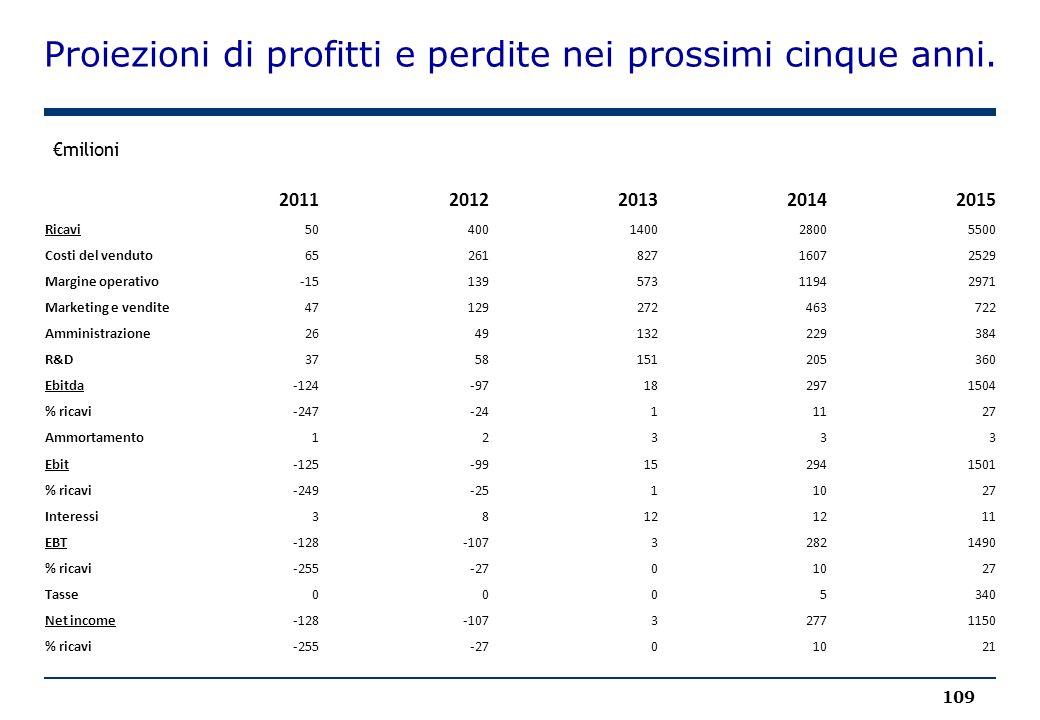 Proiezioni di profitti e perdite nei prossimi cinque anni. 109 €milioni 20112012201320142015 Ricavi50400140028005500 Costi del venduto6526182716072529