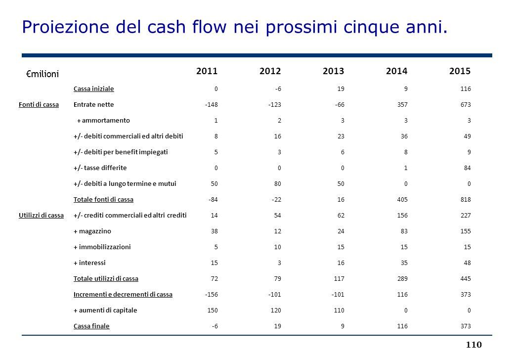 Proiezione del cash flow nei prossimi cinque anni. 110 €milioni 20112012201320142015 Cassa iniziale0-6199116 Fonti di cassaEntrate nette-148-123-66357