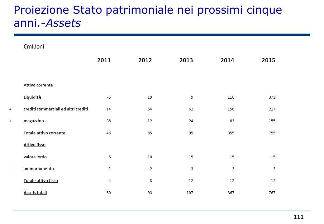 Proiezione Stato patrimoniale nei prossimi cinque anni.-Assets 111 €milioni 20112012201320142015 Attivo corrente Liquidit à -6199116373 +crediti comme