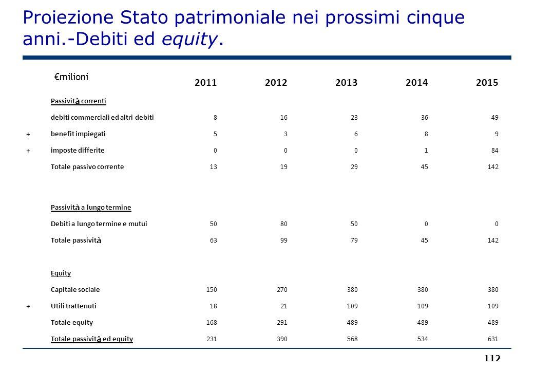 Proiezione Stato patrimoniale nei prossimi cinque anni.-Debiti ed equity. 112 €milioni 20112012201320142015 Passivit à correnti debiti commerciali ed
