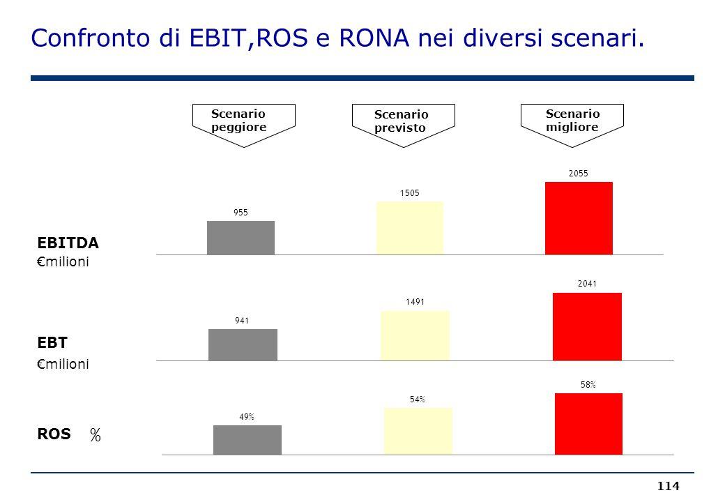 Confronto di EBIT,ROS e RONA nei diversi scenari. 114 Scenario peggiore Scenario previsto Scenario migliore €milioni EBITDA EBT ROS % €milioni