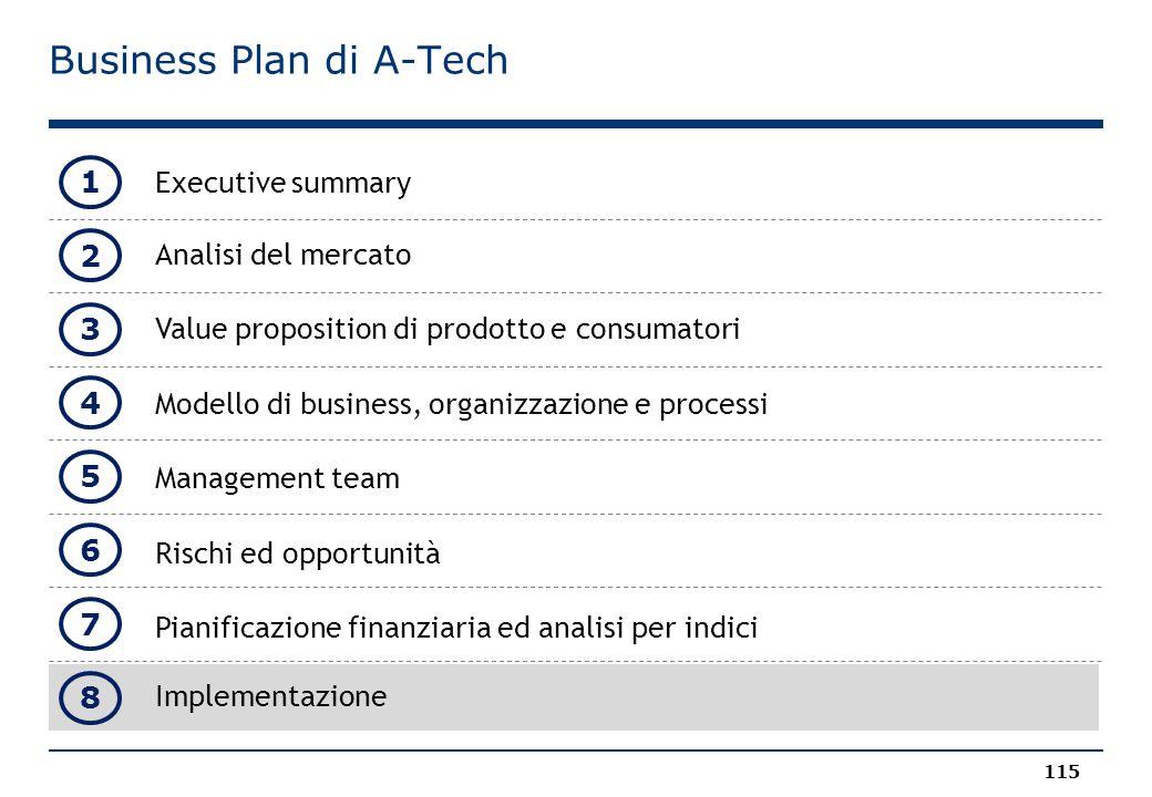 Business Plan di A-Tech Executive summary Analisi del mercato Value proposition di prodotto e consumatori Modello di business, organizzazione e processi Management team Rischi ed opportunità Pianificazione finanziaria ed analisi per indici Implementazione 115 1 2 3 4 5 8 6 7