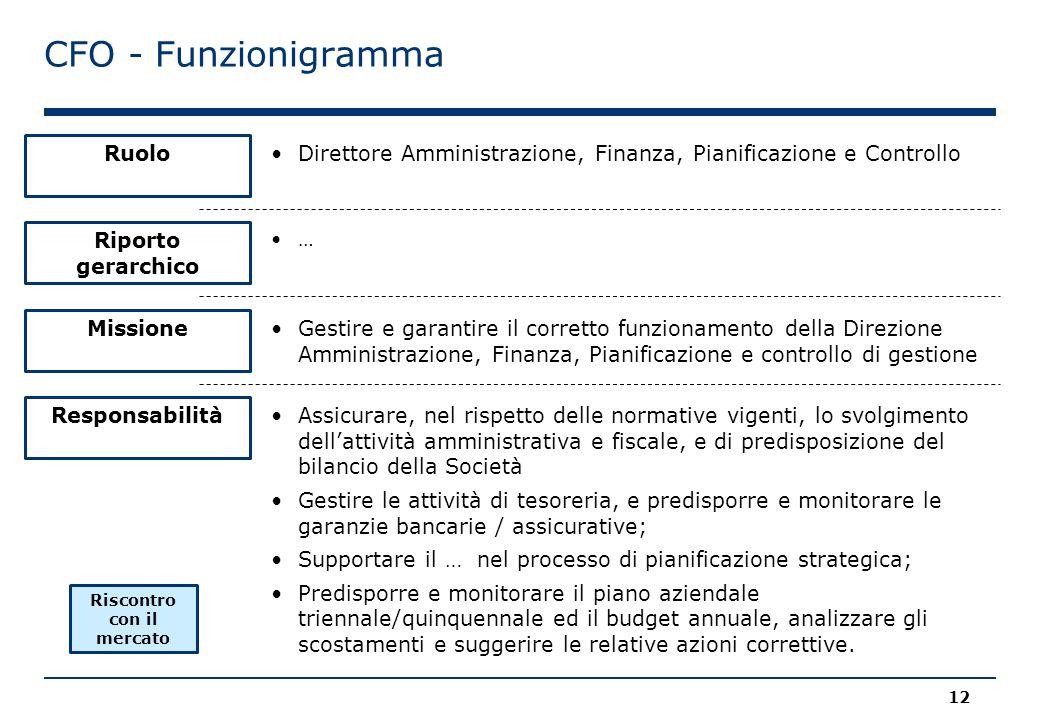 CFO - Funzionigramma Ruolo Riporto gerarchico Missione Responsabilità Direttore Amministrazione, Finanza, Pianificazione e Controllo … Assicurare, nel rispetto delle normative vigenti, lo svolgimento dell'attività amministrativa e fiscale, e di predisposizione del bilancio della Società Gestire le attività di tesoreria, e predisporre e monitorare le garanzie bancarie / assicurative; Supportare il … nel processo di pianificazione strategica; Predisporre e monitorare il piano aziendale triennale/quinquennale ed il budget annuale, analizzare gli scostamenti e suggerire le relative azioni correttive.