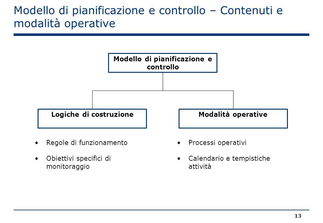 Modello di pianificazione e controllo – Contenuti e modalità operative 13 Regole di funzionamento Obiettivi specifici di monitoraggio Modello di piani