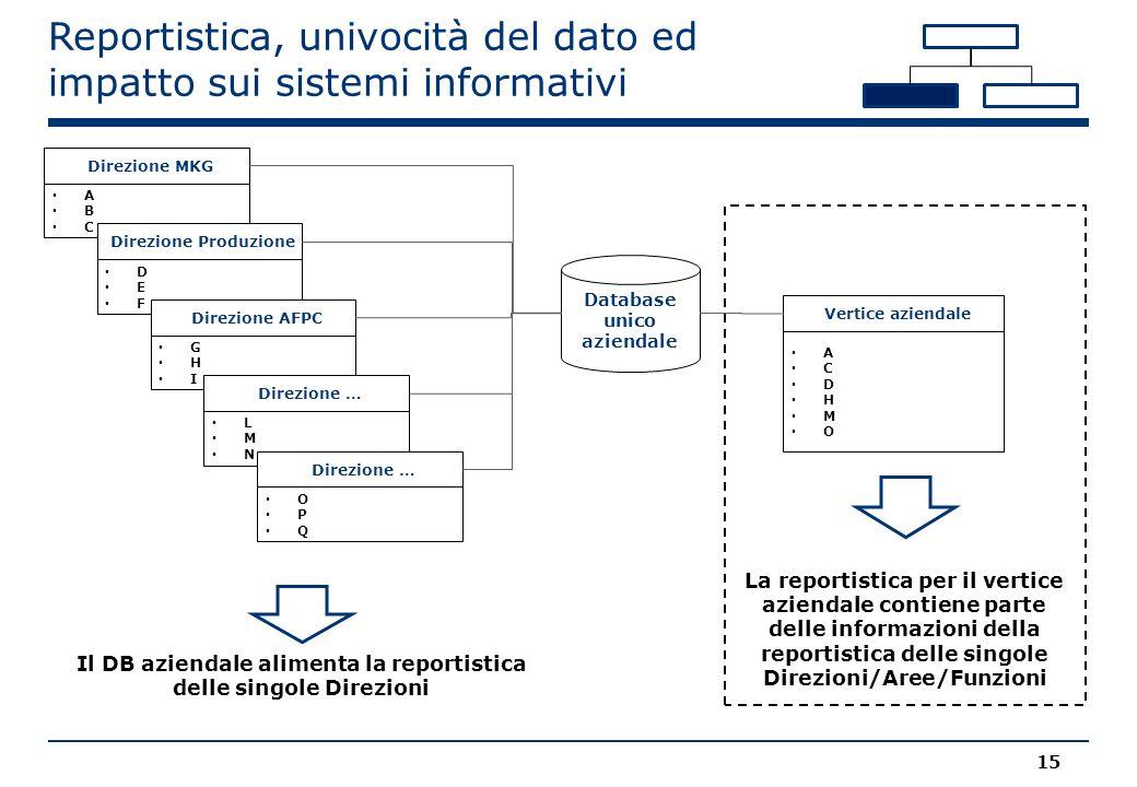 Reportistica, univocità del dato ed impatto sui sistemi informativi Database unico aziendale Il DB aziendale alimenta la reportistica delle singole Di
