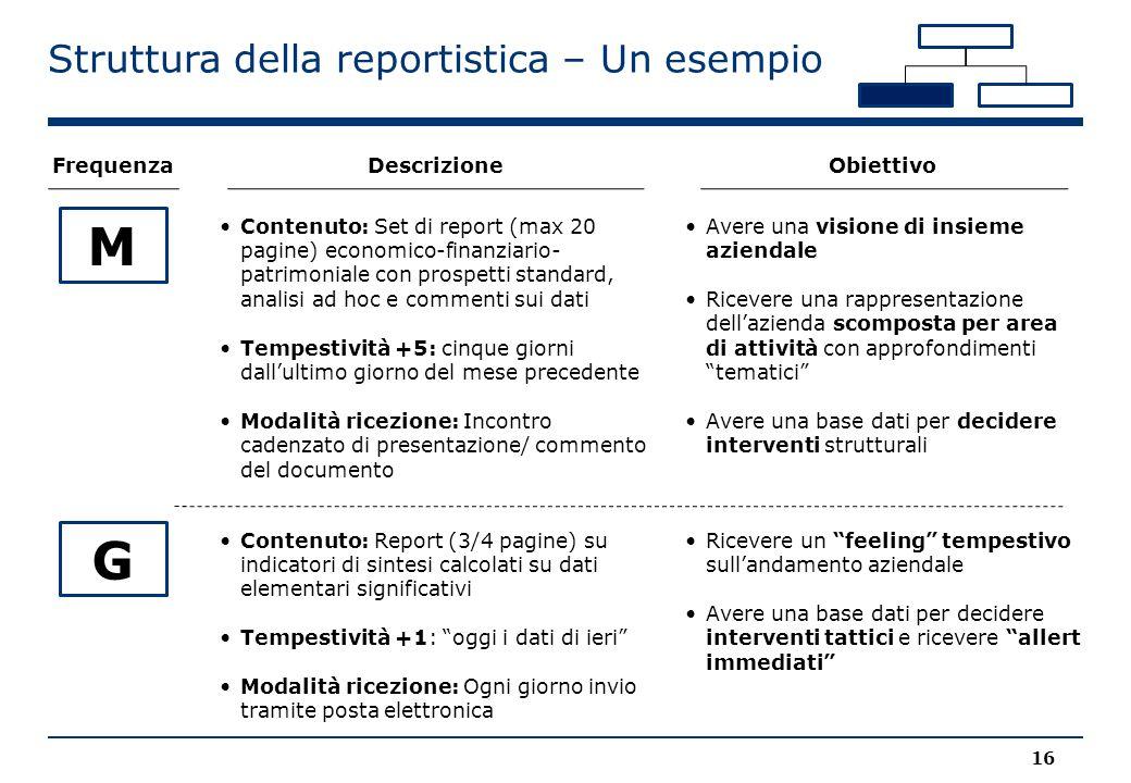 Contenuto: Set di report (max 20 pagine) economico-finanziario- patrimoniale con prospetti standard, analisi ad hoc e commenti sui dati Tempestività +