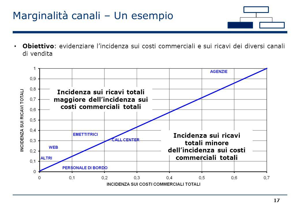 Marginalità canali – Un esempio Incidenza sui ricavi totali maggiore dell'incidenza sui costi commerciali totali Incidenza sui ricavi totali minore de