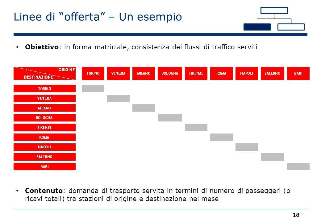 Obiettivo: in forma matriciale, consistenza dei flussi di traffico serviti Linee di offerta – Un esempio 18 Contenuto: domanda di trasporto servita in termini di numero di passeggeri (o ricavi totali) tra stazioni di origine e destinazione nel mese